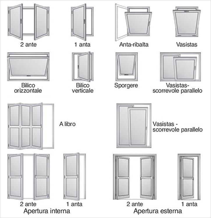Finestre in pvc ecofinestre serramenti e infissi in for Finestre a bilico verticale